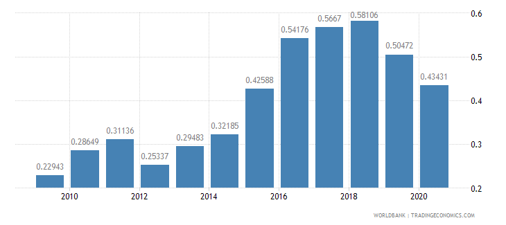 singapore agricultural raw materials exports percent of merchandise exports wb data