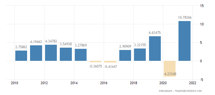 singapore agriculture value added annual percent growth wb data