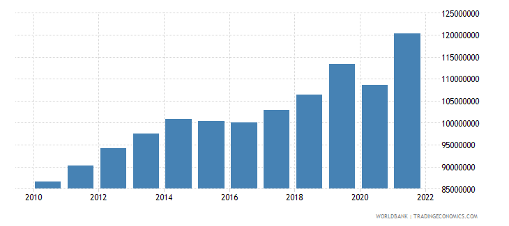 singapore agriculture value added constant 2000 us dollar wb data