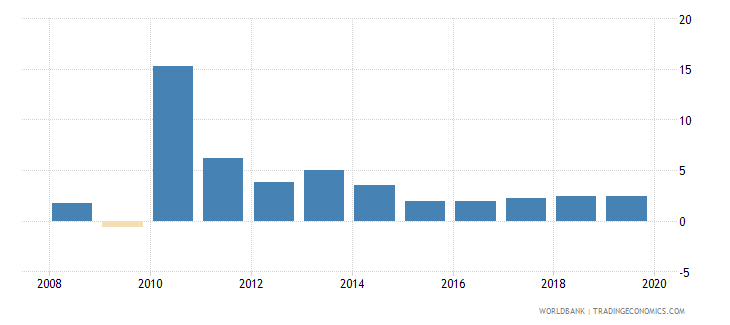 singapore annual percentage growth rate of gdp at market prices based on constant 2010 us dollars  wb data