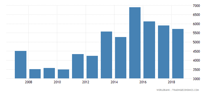 singapore aquaculture production metric tons wb data