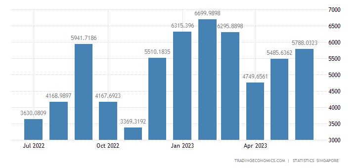 Singapore Balance of Trade