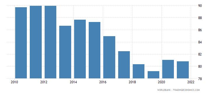 singapore bank concentration percent wb data