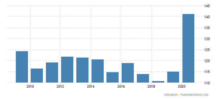 singapore bank deposits to gdp percent wb data