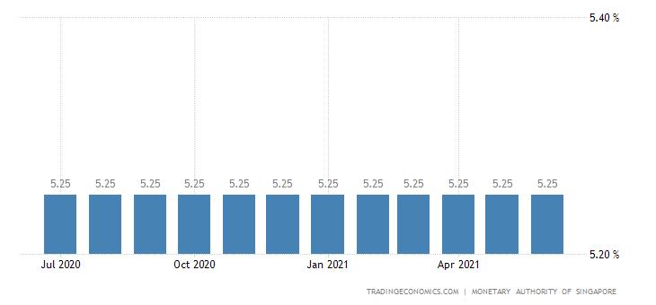 Singapore Prime Lending Rate