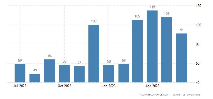 Singapore Bankruptcies