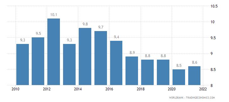 singapore birth rate crude per 1 000 people wb data