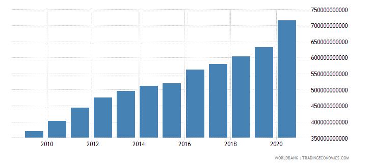singapore broad money current lcu wb data