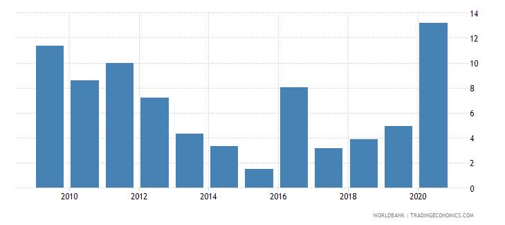 singapore broad money growth annual percent wb data