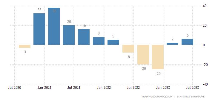 Singapore Business Confidence | 2019 | Data | Chart