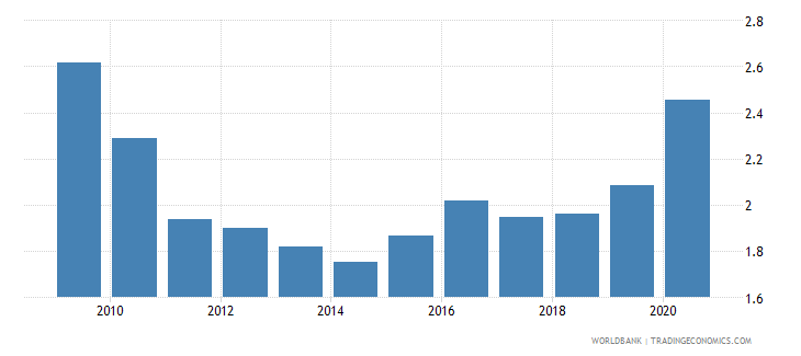singapore central bank assets to gdp percent wb data