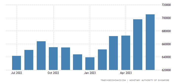 Singapore Central Bank Balance Sheet