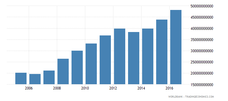 singapore central government debt total current lcu wb data