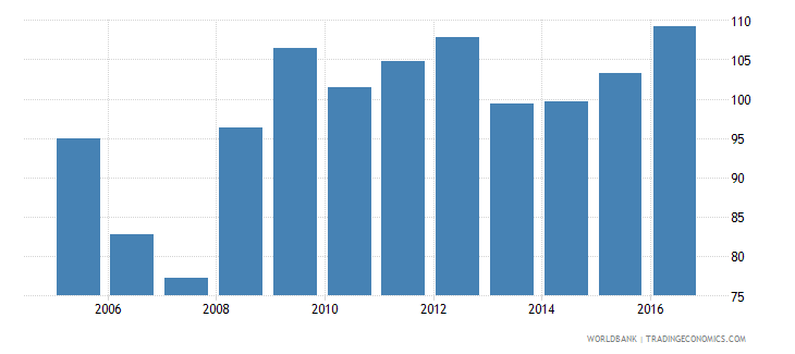 singapore central government debt total percent of gdp wb data