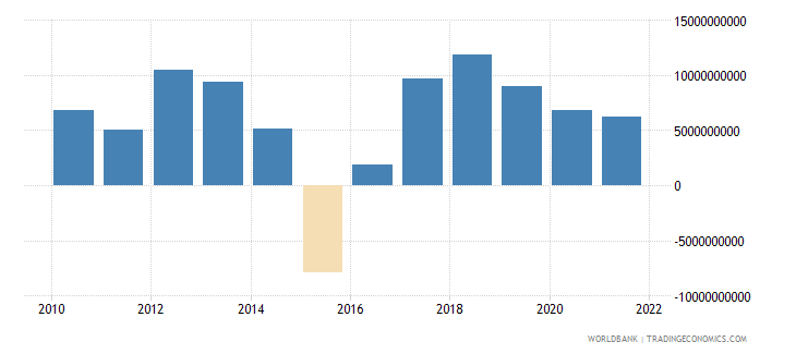 singapore changes in inventories current lcu wb data