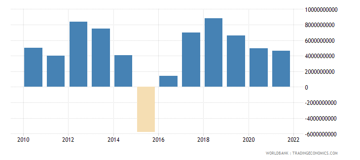 singapore changes in inventories us dollar wb data