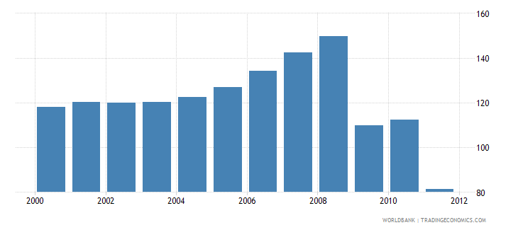 singapore co2 emissions from transport million metric tons wb data