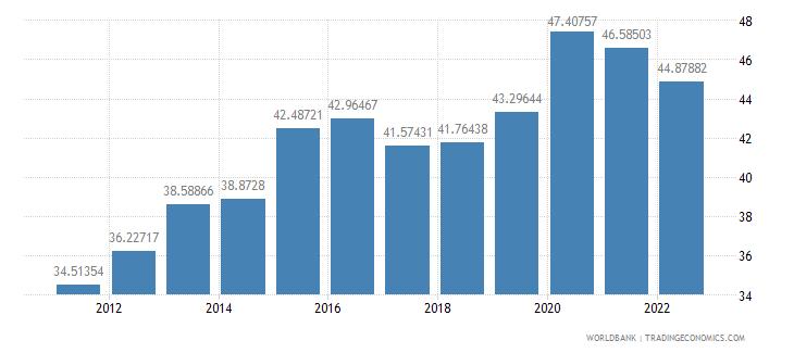 singapore communications computer etc percent of service exports bop wb data