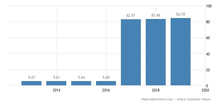 Singapore Competitiveness Index