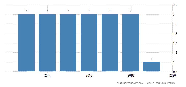 Singapore Competitiveness Rank