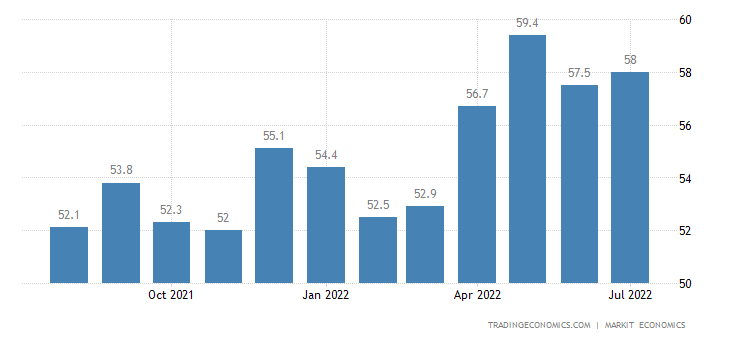 Singapore Private Sector PMI