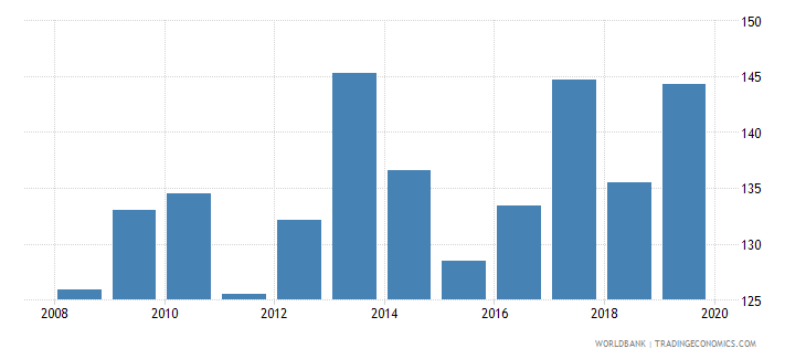 singapore consolidated foreign claims of bis reporting banks to gdp percent wb data