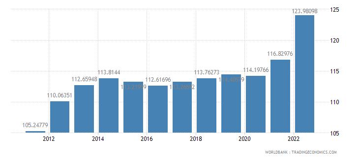 singapore consumer price index 2005  100 wb data