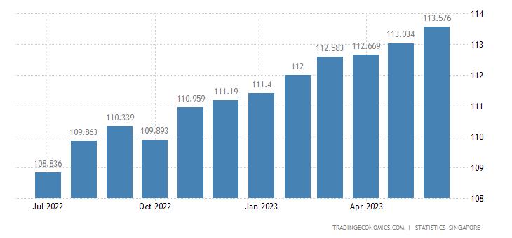 Singapore Consumer Price Index (CPI)   2019   Data   Chart   Calendar