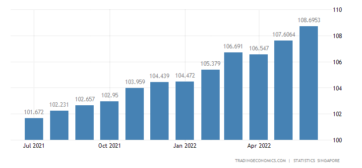 Singapore Consumer Price Index (CPI)