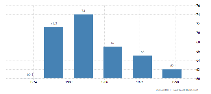 singapore contraceptive prevalence percent of women ages 15 49 wb data