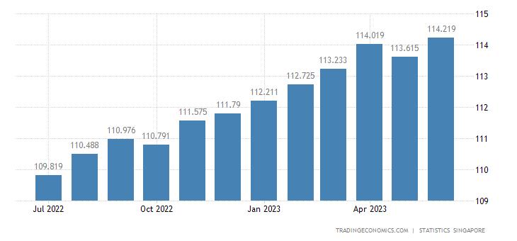 Singapore Core Consumer Prices