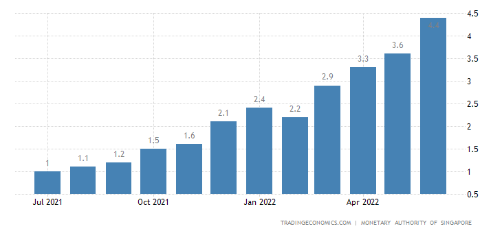 Singapore Core Inflation Rate