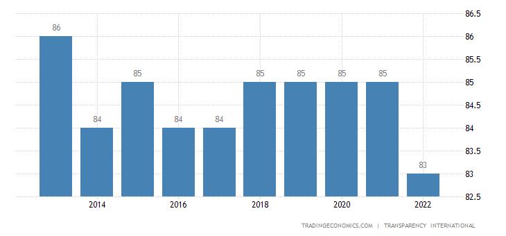 Singapore Corruption Index
