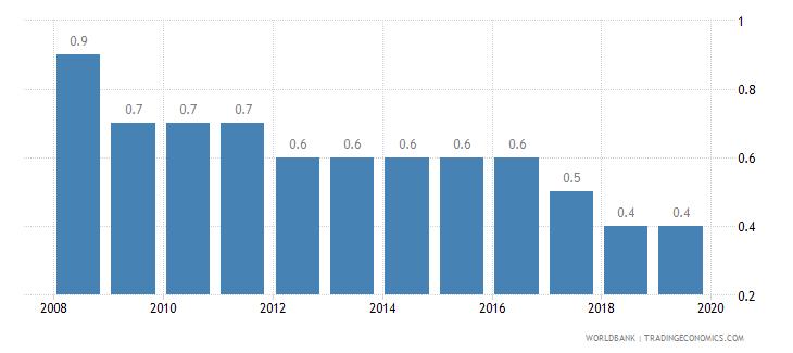 singapore cost of business start up procedures percent of gni per capita wb data