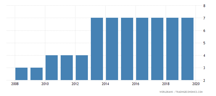 singapore credit depth of information index 0 low to 6 high wb data