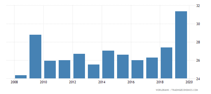 singapore credit to government and state owned enterprises to gdp percent wb data
