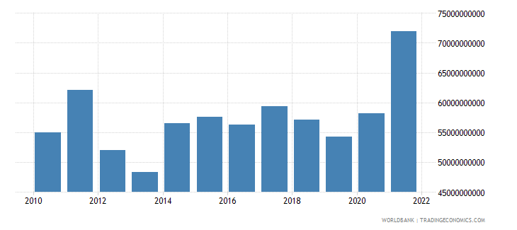 singapore current account balance bop us dollar wb data