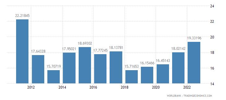 singapore current account balance percent of gdp wb data