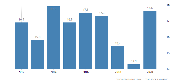 Singapore Current Account to GDP