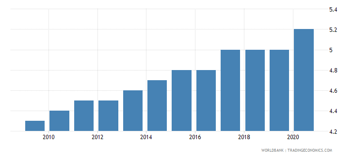singapore death rate crude per 1 000 people wb data