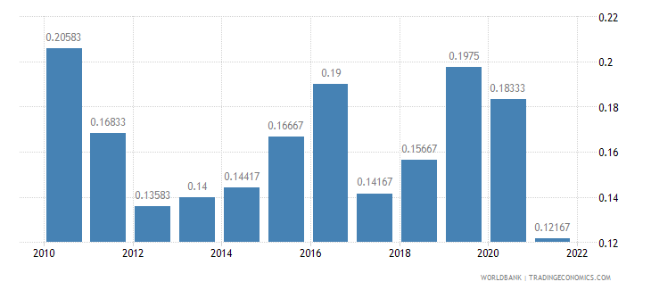 singapore deposit interest rate percent wb data