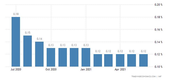 Deposit Interest Rate in Singapore