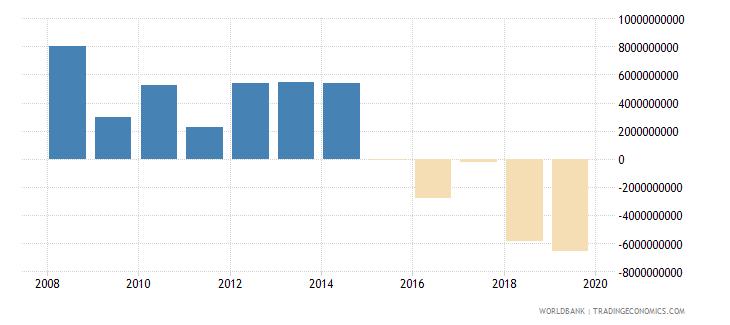 singapore discrepancy in expenditure estimate of gdp constant lcu wb data