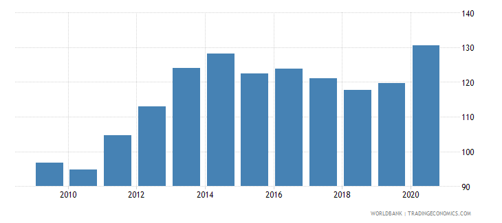 singapore domestic credit to private sector percent of gdp wb data
