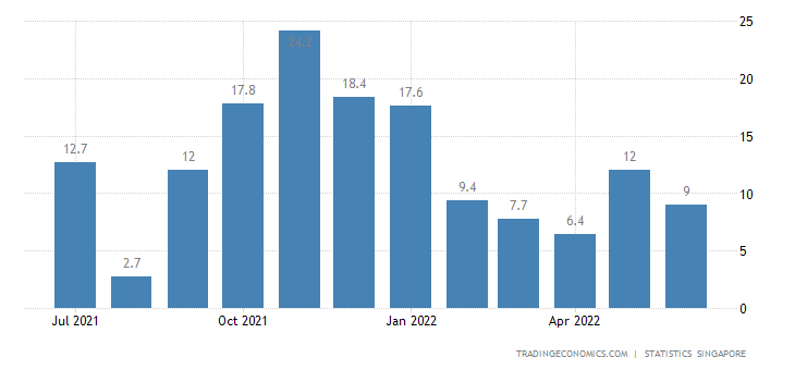 Singapore Domestic Exports of Non Oil (nodx) (%yoy)