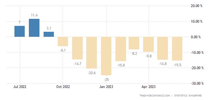 Singapore Non-oil Domestic Exports (NODX) YoY