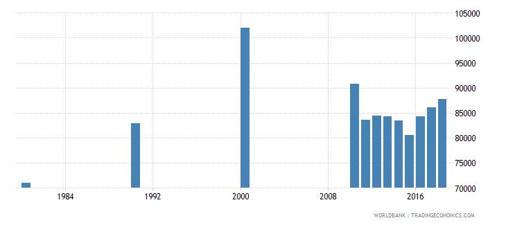 singapore elderly illiterate population 65 years both sexes number wb data