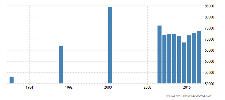 singapore elderly illiterate population 65 years female number wb data