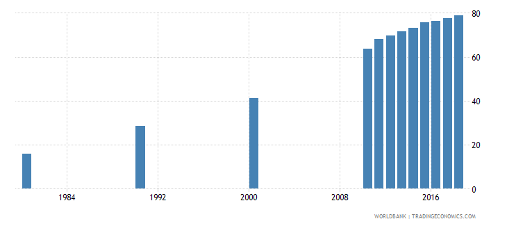 singapore elderly literacy rate population 65 years female percent wb data