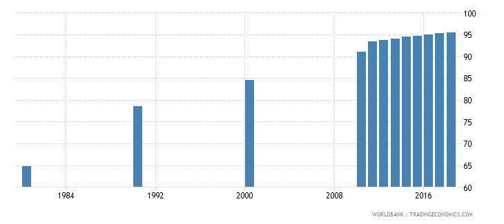 singapore elderly literacy rate population 65 years male percent wb data